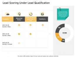 Lead Scoring Under Lead Qualification Min Ppt Powerpoint Presentation File Backgrounds