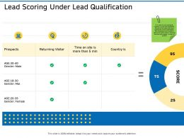 Lead Scoring Under Lead Qualification Ppt Infographic Template