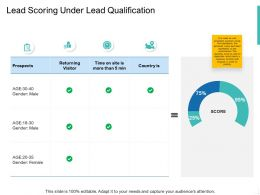 Lead Scoring Under Lead Qualification Ppt Powerpoint Graphics Download