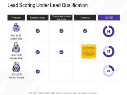 Lead Scoring Under Lead Qualification Than Min Ppt Powerpoint Presentation Icon Templates