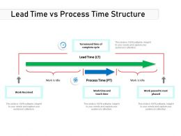 Lead Time Vs Process Time Structure
