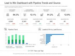 Lead To Win Dashboard With Pipeline Trends And Source Powerpoint Template