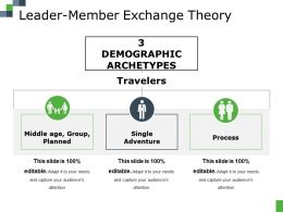 Leader Member Exchange Theory Ppt File Professional