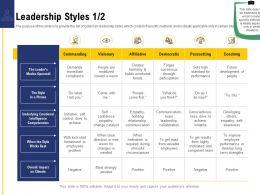 Leadership And Board Leadership Styles Best Ppt Powerpoint Presentation Gallery Deck