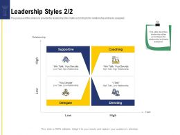 Leadership And Board Leadership Styles Talk Ppt Powerpoint Presentation Portfolio Styles