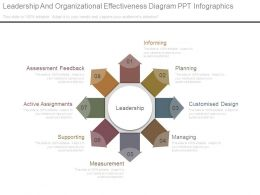 Leadership And Organizational Effectiveness Diagram Ppt Infographics