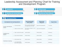 Leadership Assessment And Planning Chart For Training And Development Program