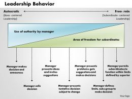leadership_behavior_powerpoint_presentation_slide_template_Slide01