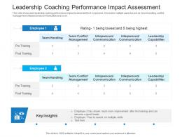 Leadership Coaching Performance Impact Assessment
