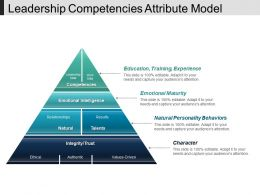 Leadership Competencies Attribute Model