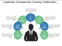 Leadership Competencies Covering Collaboration Inspiring Challenging And Supporting