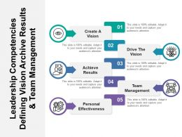 Leadership Competencies Defining Vision Archive Results And Team Management