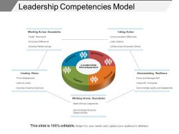 Leadership Competencies Model