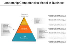 Leadership Competencies Model In Business