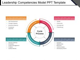 Leadership Competencies Model Ppt Template