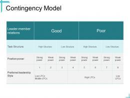 Leadership Contingency Model Ppt Powerpoint Presentation Infographics Portfolio