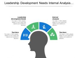 Leadership Development Needs Internal Analysis Management Levels Growth Objectives Cpb