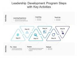 Leadership Development Program Steps With Key Activities