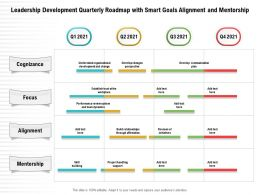 Leadership Development Quarterly Roadmap With Smart Goals Alignment And Mentorship