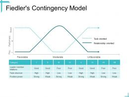 Leadership Fiedlers Contingency Model Ppt Powerpoint Presentation Visual Aids Outline