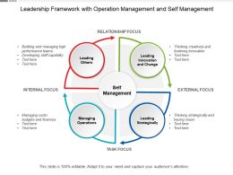Leadership Framework With Operation Management And Self Management
