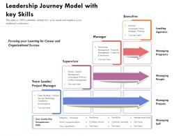 Leadership Journey Model With Key Skills