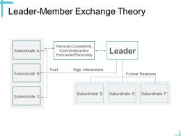 Leadership Leader Member Exchange Theory Ppt Powerpoint Presentation Outline