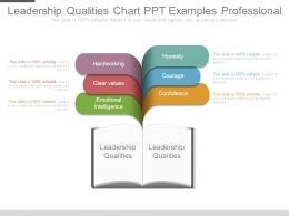 Leadership Qualities Chart Ppt Examples Professional