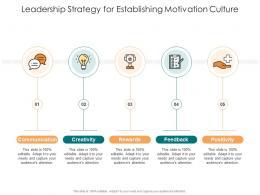 Leadership Strategy For Establishing Motivation Culture