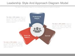 Leadership Style And Approach Diagram Model