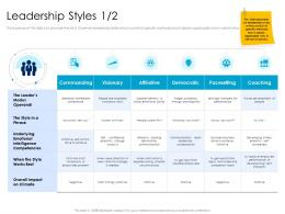 Leadership Styles 1 2 Communication Leaders Vs Managers Ppt Powerpoint Presentation Layouts Grid