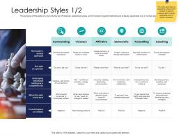 Leadership Styles Affiliative Ppt Powerpoint Presentation File Example Introduction