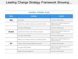 Leading Change Strategy Framework Showing Activity And Action For Change