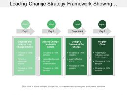 Leading Change Strategy Framework Showing Change Initiative And Model