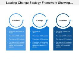 Leading Change Strategy Framework Showing Lewins Model For Change