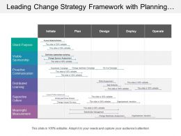 Leading Change Strategy Framework With Planning And Deployment