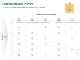 Leading Industry Players Virtual Banking Ppt Powerpoint Presentation Summary Professional