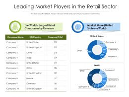 Leading Market Players In The Retail Sector