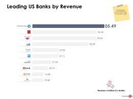 Leading Us Banks By Revenue Ppt Powerpoint Presentation File Visual Aids