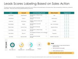 Leads Scores Labeling Based On Sales Action Analysis Account Ppt Ideas Influencers