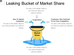 Leaking Bucket Of Market Share