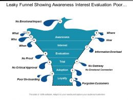 Leaky Funnel Showing Awareness Interest Evaluation Poor On Boarding