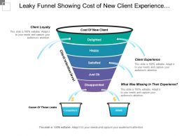 Leaky Funnel Showing Cost Of New Client Experience