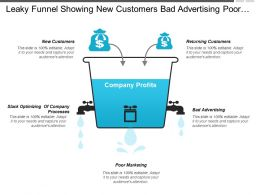 Leaky Funnel Showing New Customers Bad Advertising Poor Marketing