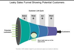 Leaky Sales Funnel Showing Potential Customers