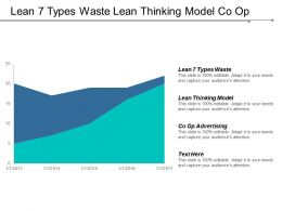 Lean 7 Types Waste Lean Thinking Model Co Op Advertising Advantage Cpb