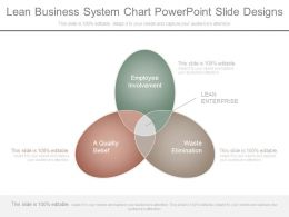 Lean Business System Chart Powerpoint Slide Designs