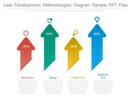 Lean Development Methodologies Diagram Sample Ppt Files