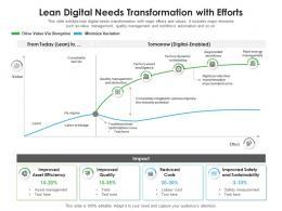 Lean Digital Needs Transformation With Efforts