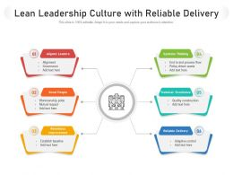 Lean Leadership Culture With Reliable Delivery